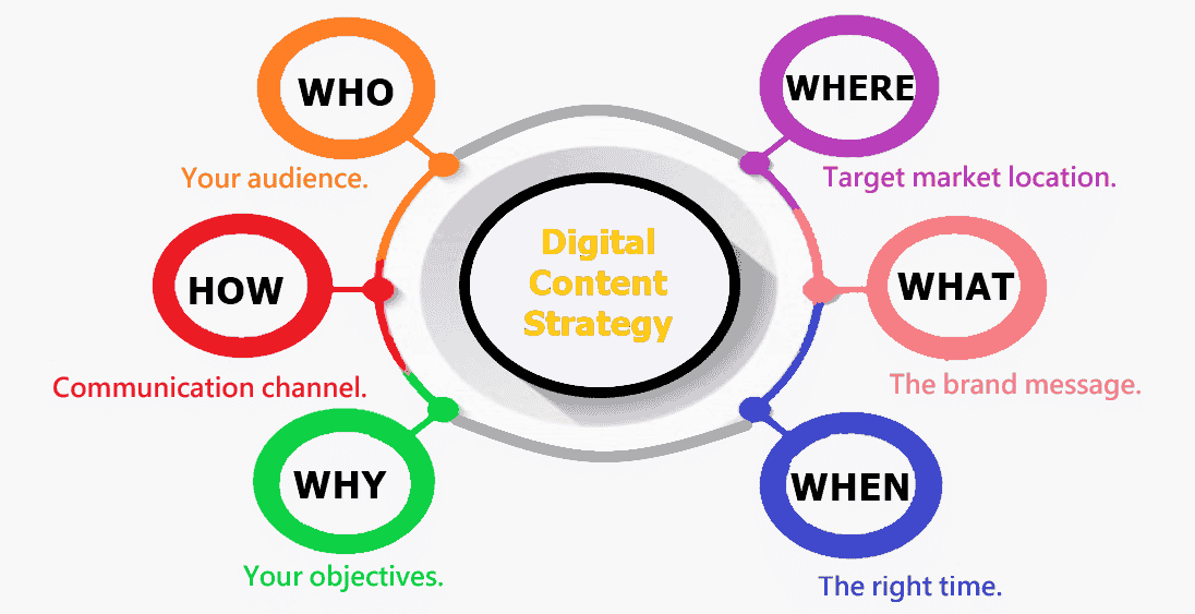 The Fundamentals of a Strong Digital Content Strategy